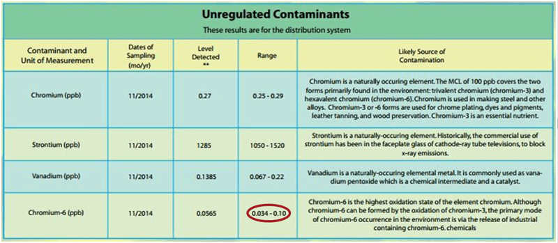 Is-Chromium-6-Safe-Port St Lucie Water Report