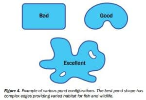 Pond Configurations