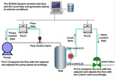 Lift Station SCADA System Example