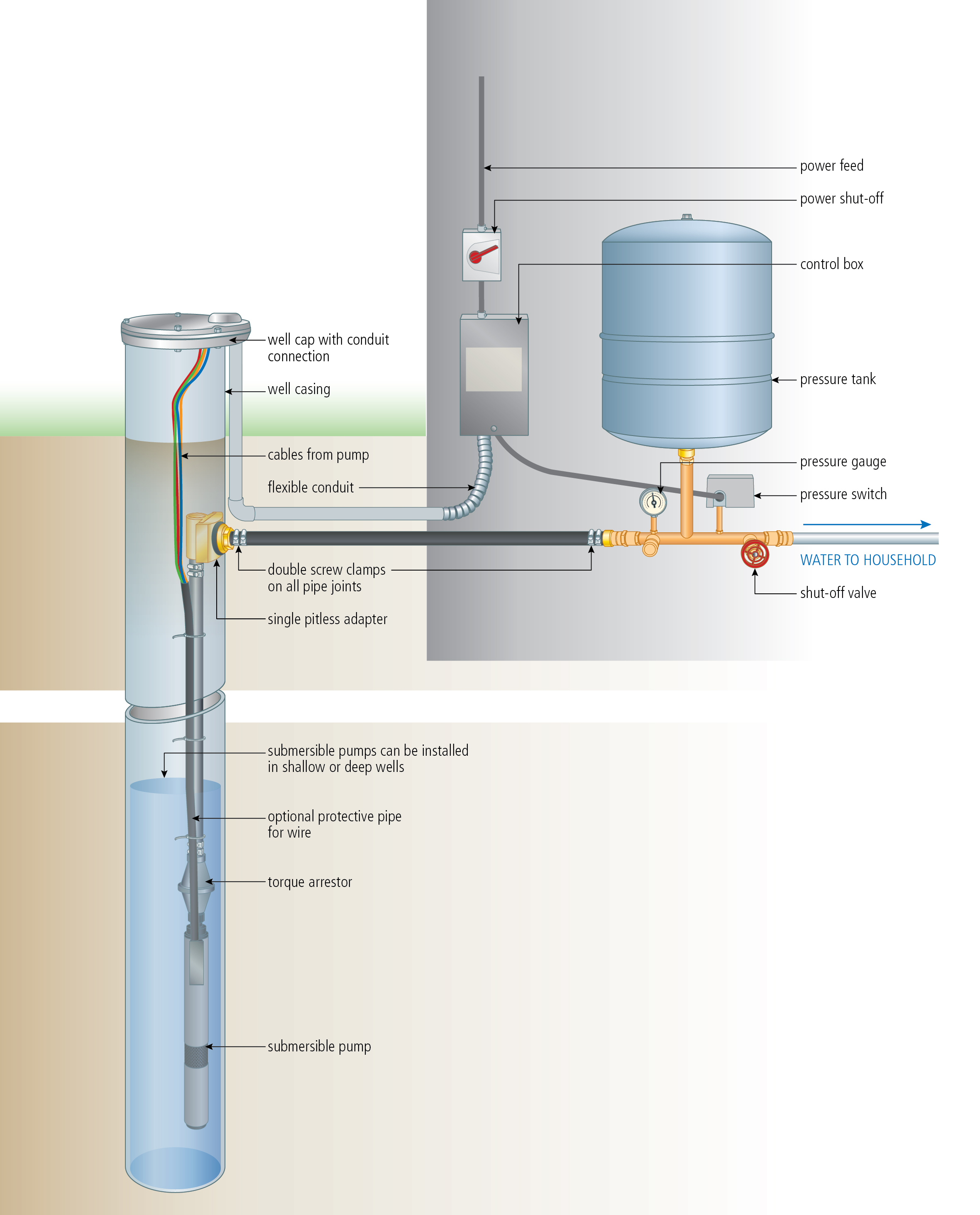 Submersible-Pump Example